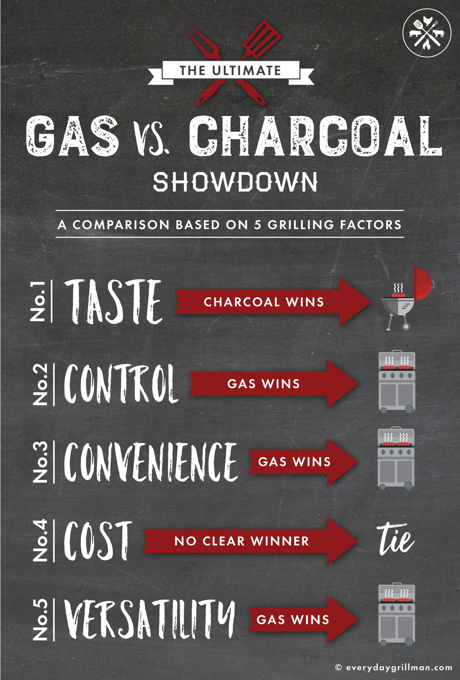 Gas_vs_Charcoal_Grills